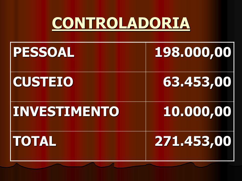 CONTROLADORIA PESSOAL198.000,00 CUSTEIO63.453,00 INVESTIMENTO10.000,00 TOTAL271.453,00