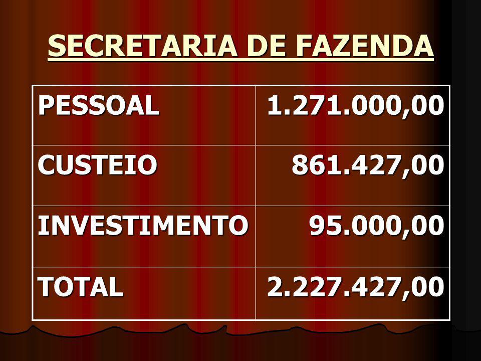 SECRETARIA DE FAZENDA PESSOAL1.271.000,00 CUSTEIO861.427,00 INVESTIMENTO95.000,00 TOTAL2.227.427,00