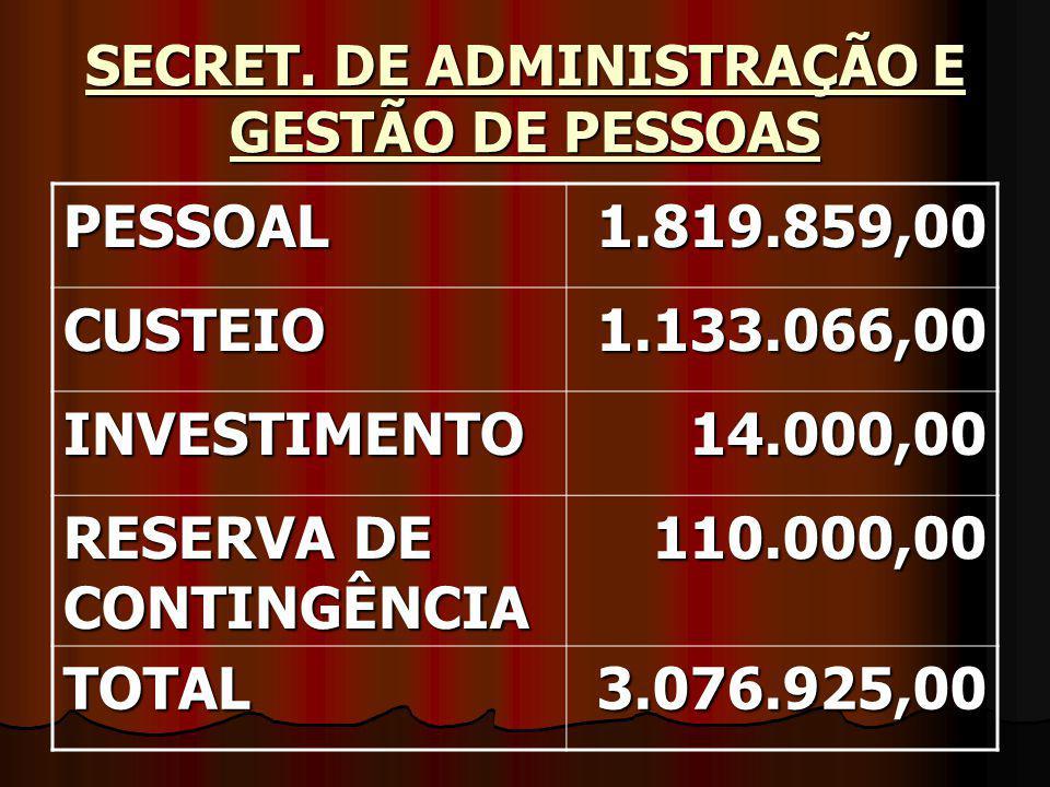 SECRET. DE ADMINISTRAÇÃO E GESTÃO DE PESSOAS PESSOAL1.819.859,00 CUSTEIO1.133.066,00 INVESTIMENTO14.000,00 RESERVA DE CONTINGÊNCIA 110.000,00 TOTAL3.0