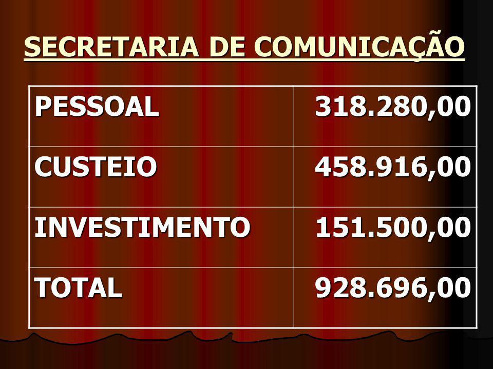 SECRETARIA DE COMUNICAÇÃO PESSOAL318.280,00 CUSTEIO458.916,00 INVESTIMENTO151.500,00 TOTAL928.696,00