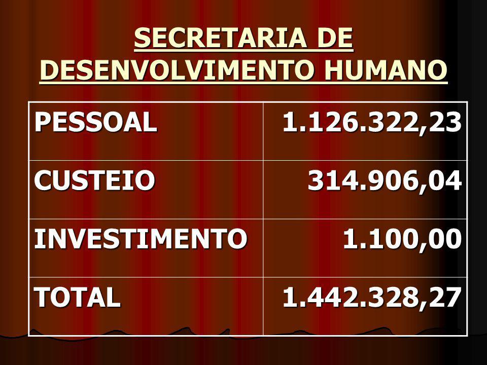 SECRETARIA DE DESENVOLVIMENTO HUMANO PESSOAL1.126.322,23 CUSTEIO314.906,04 INVESTIMENTO1.100,00 TOTAL1.442.328,27