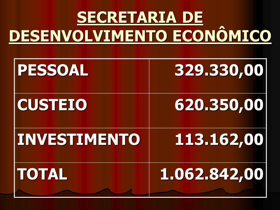 SECRETARIA DE DESENVOLVIMENTO ECONÔMICO PESSOAL329.330,00 CUSTEIO620.350,00 INVESTIMENTO113.162,00 TOTAL1.062.842,00
