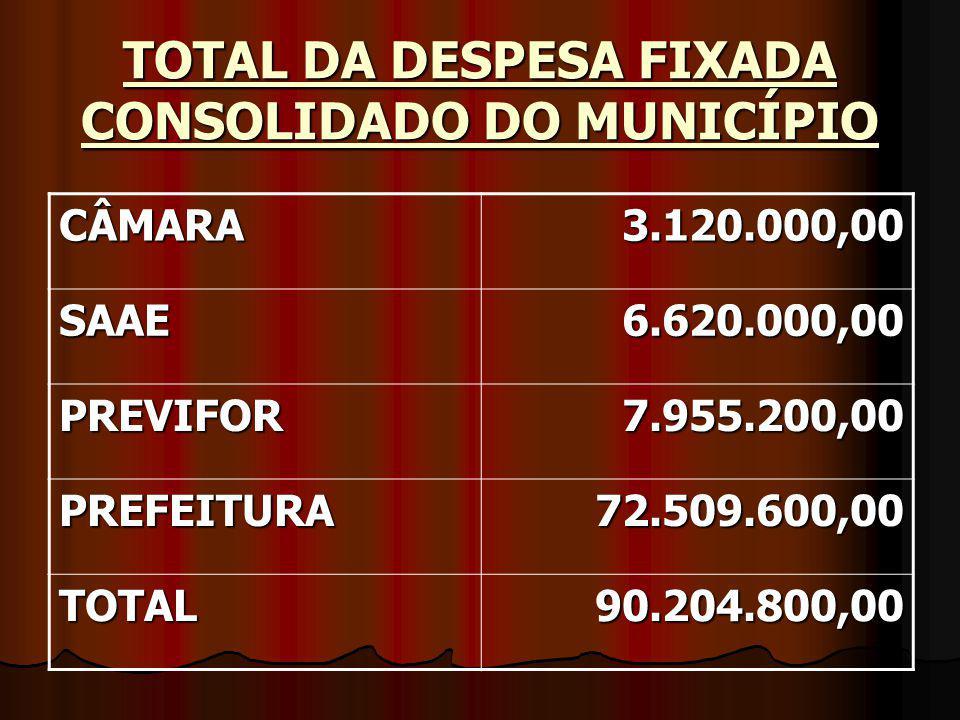 TOTAL DA DESPESA FIXADA CONSOLIDADO DO MUNICÍPIO CÂMARA3.120.000,00 SAAE6.620.000,00 PREVIFOR7.955.200,00 PREFEITURA72.509.600,00 TOTAL90.204.800,00
