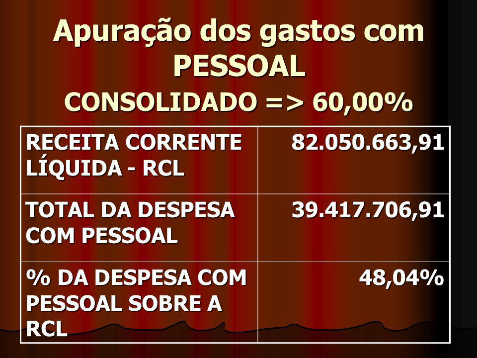 Apuração dos gastos com PESSOAL CONSOLIDADO => 60,00% RECEITA CORRENTE LÍQUIDA - RCL 82.050.663,91 TOTAL DA DESPESA COM PESSOAL 39.417.706,91 % DA DESPESA COM PESSOAL SOBRE A RCL 48,04%