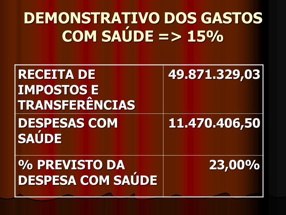 DEMONSTRATIVO DOS GASTOS COM SAÚDE => 15% RECEITA DE IMPOSTOS E TRANSFERÊNCIAS 49.871.329,03 DESPESAS COM SAÚDE 11.470.406,50 % PREVISTO DA DESPESA COM SAÚDE 23,00%