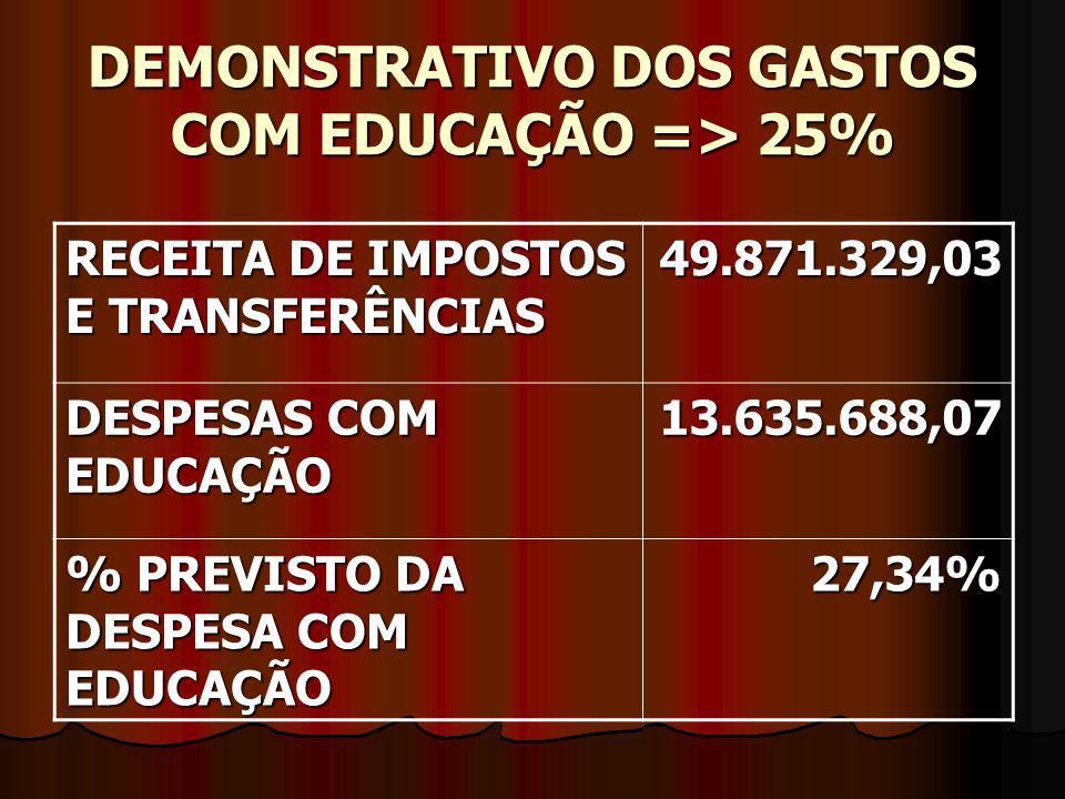 DEMONSTRATIVO DOS GASTOS COM EDUCAÇÃO => 25% RECEITA DE IMPOSTOS E TRANSFERÊNCIAS 49.871.329,03 DESPESAS COM EDUCAÇÃO 13.635.688,07 % PREVISTO DA DESP