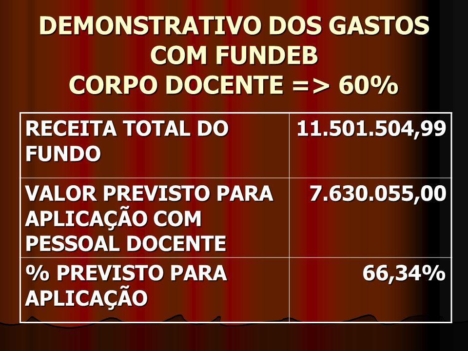 DEMONSTRATIVO DOS GASTOS COM FUNDEB CORPO DOCENTE => 60% RECEITA TOTAL DO FUNDO 11.501.504,99 VALOR PREVISTO PARA APLICAÇÃO COM PESSOAL DOCENTE 7.630.055,00 % PREVISTO PARA APLICAÇÃO 66,34%