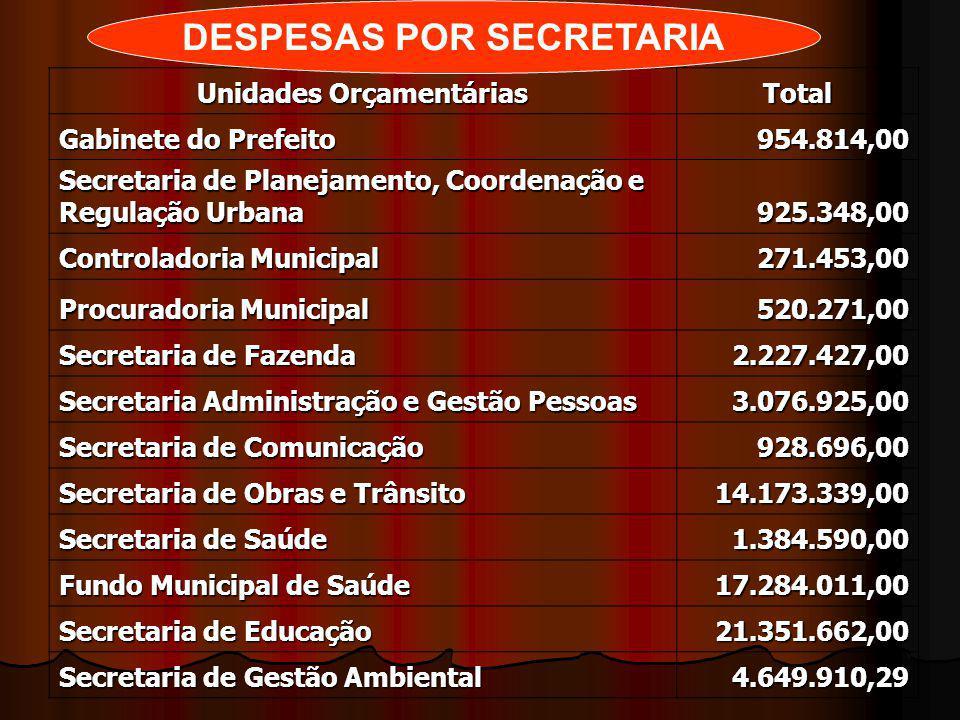 Unidades Orçamentárias Total Gabinete do Prefeito 954.814,00 Secretaria de Planejamento, Coordenação e Regulação Urbana 925.348,00 Controladoria Munic