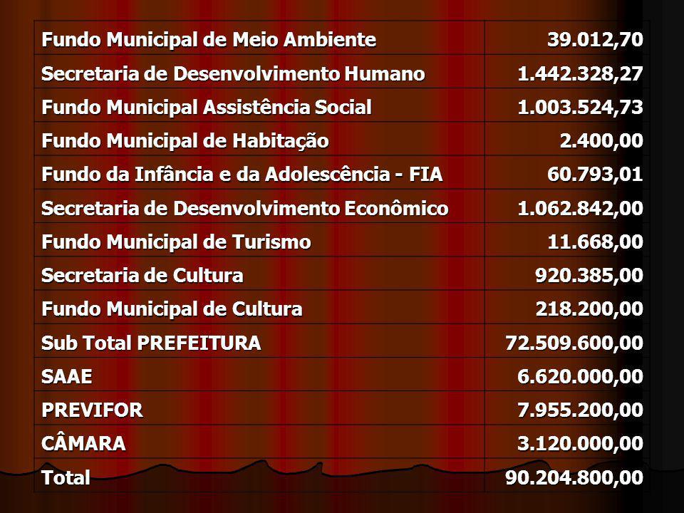 Fundo Municipal de Meio Ambiente 39.012,70 Secretaria de Desenvolvimento Humano 1.442.328,27 Fundo Municipal Assistência Social 1.003.524,73 Fundo Municipal de Habitação 2.400,00 Fundo da Infância e da Adolescência - FIA 60.793,01 Secretaria de Desenvolvimento Econômico 1.062.842,00 Fundo Municipal de Turismo 11.668,00 Secretaria de Cultura 920.385,00 Fundo Municipal de Cultura 218.200,00 Sub Total PREFEITURA 72.509.600,00 SAAE6.620.000,00 PREVIFOR7.955.200,00 CÂMARA3.120.000,00 Total90.204.800,00