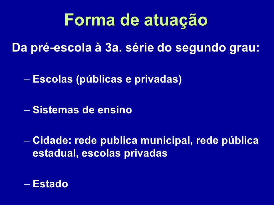 Forma de atuação Da pré-escola à 3a. série do segundo grau: –Escolas (públicas e privadas) –Sistemas de ensino –Cidade: rede publica municipal, rede p