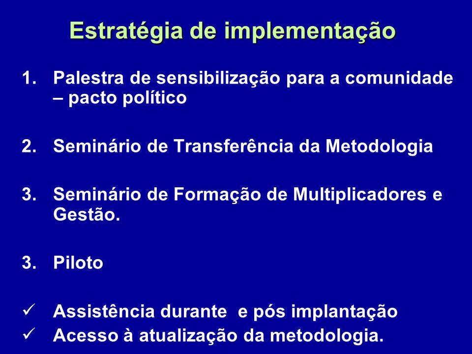 Estratégia de implementação 1.Palestra de sensibilização para a comunidade – pacto político 2.Seminário de Transferência da Metodologia 3.Seminário de Formação de Multiplicadores e Gestão.