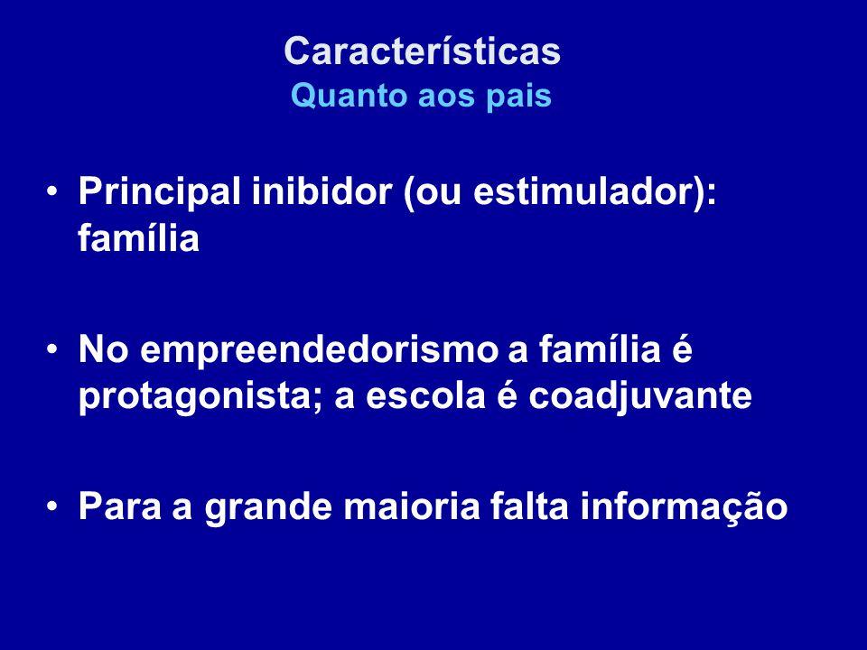Principal inibidor (ou estimulador): família No empreendedorismo a família é protagonista; a escola é coadjuvante Para a grande maioria falta informação Características Quanto aos pais