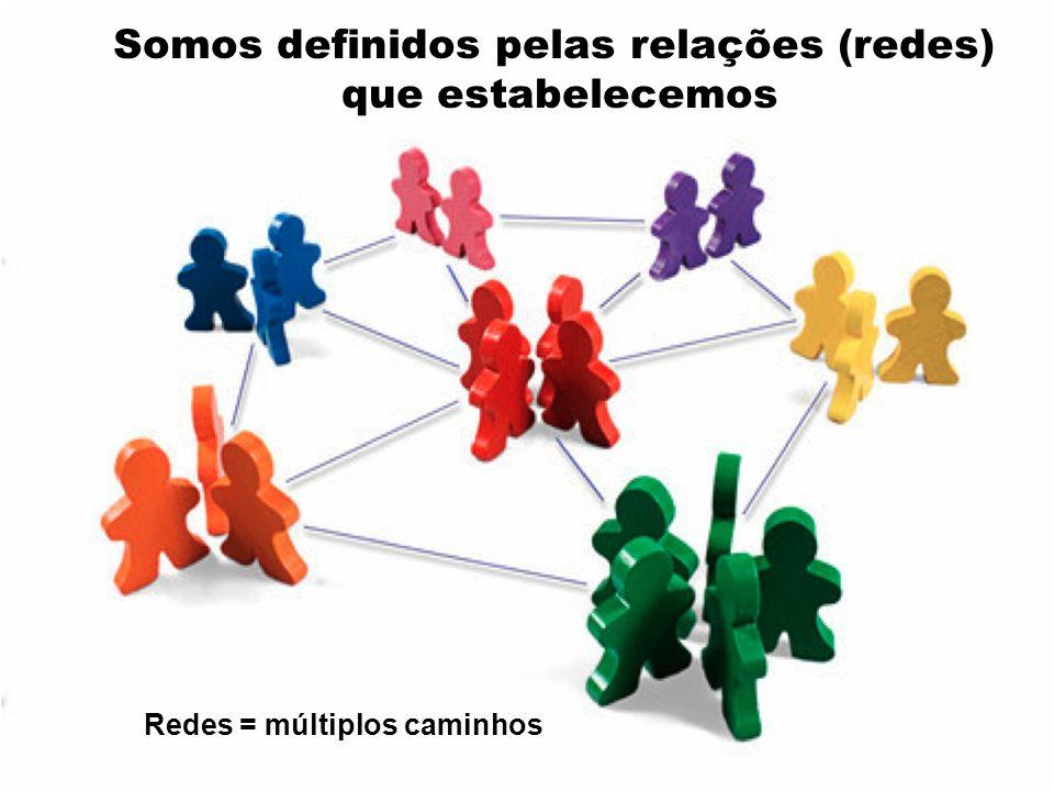 Redes = múltiplos caminhos Somos definidos pelas relações (redes) que estabelecemos