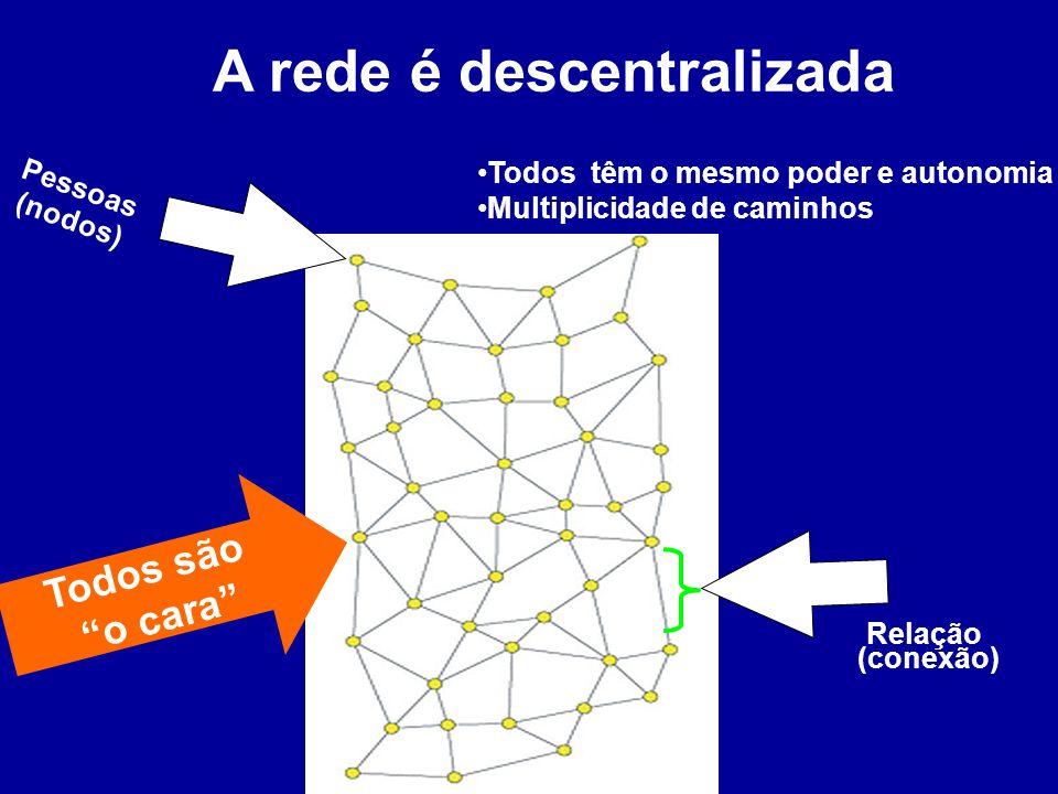A rede é descentralizada Todos têm o mesmo poder e autonomia Multiplicidade de caminhos Relação (conexão) Pessoas (nodos) Todos são o cara