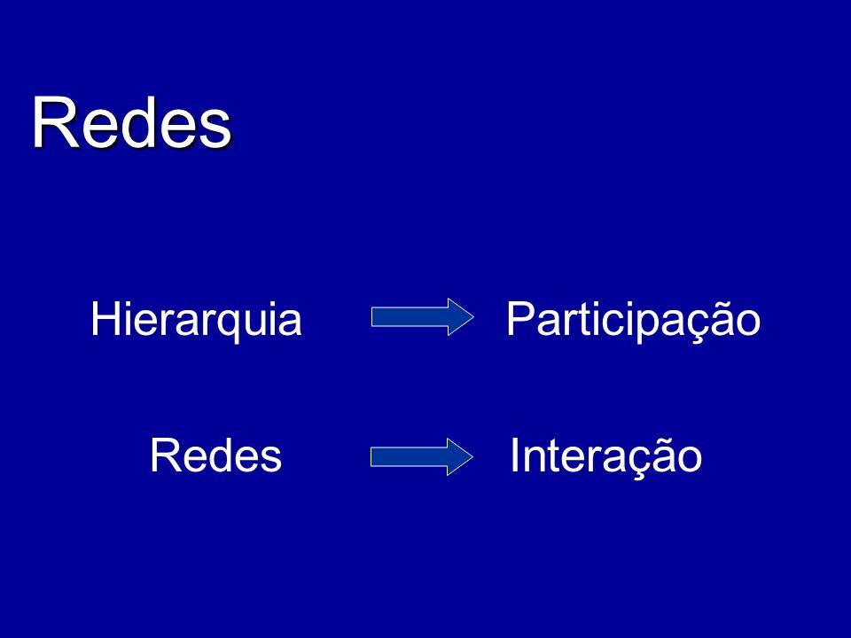 Hierarquia Participação Redes Interação Redes
