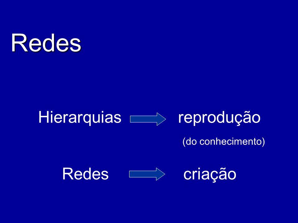 Hierarquias reprodução (do conhecimento) Redes criação Redes
