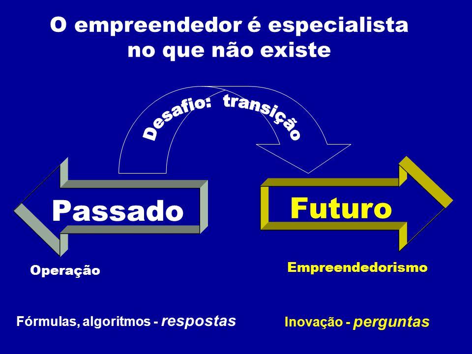 O empreendedor é especialista no que não existe Operação Empreendedorismo Passado Futuro Fórmulas, algoritmos - respostas Inovação - perguntas
