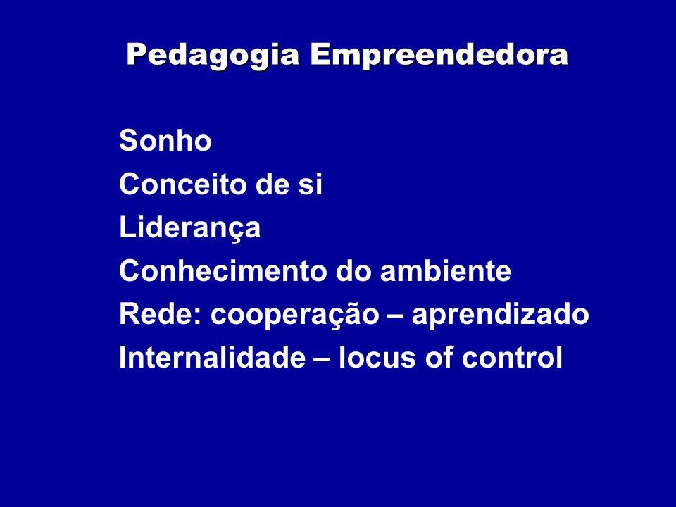 Pedagogia Empreendedora Sonho Conceito de si Liderança Conhecimento do ambiente Rede: cooperação – aprendizado Internalidade – locus of control