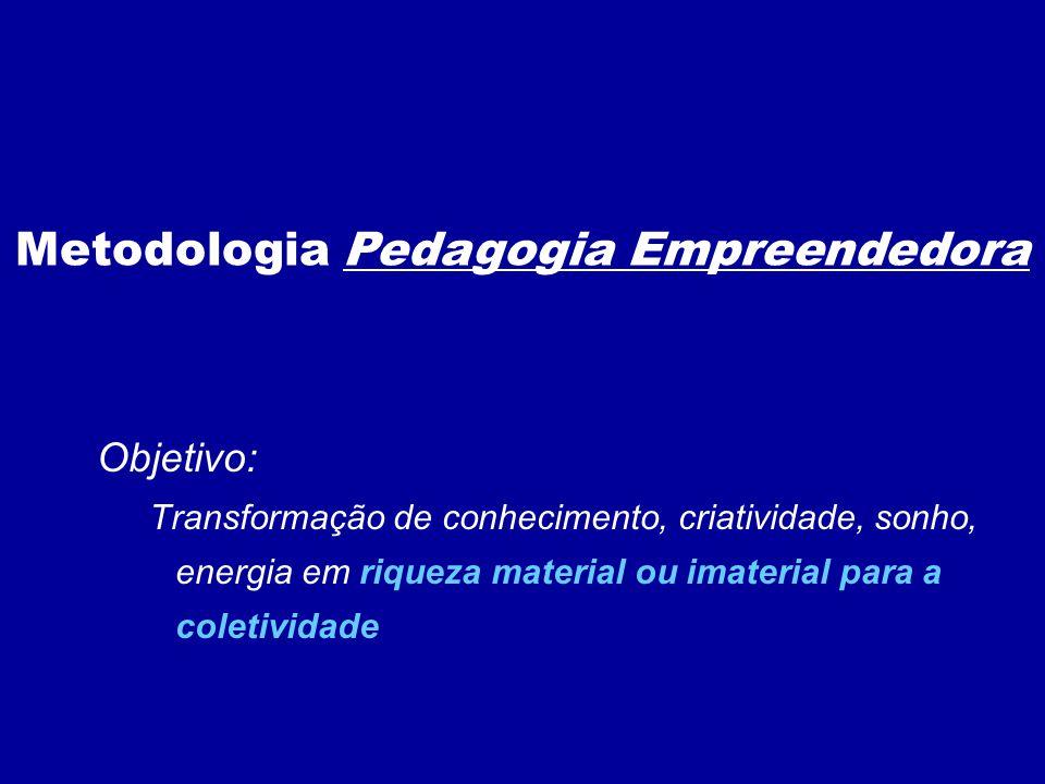 Objetivo: Transformação de conhecimento, criatividade, sonho, energia em riqueza material ou imaterial para a coletividade Metodologia Pedagogia Empreendedora