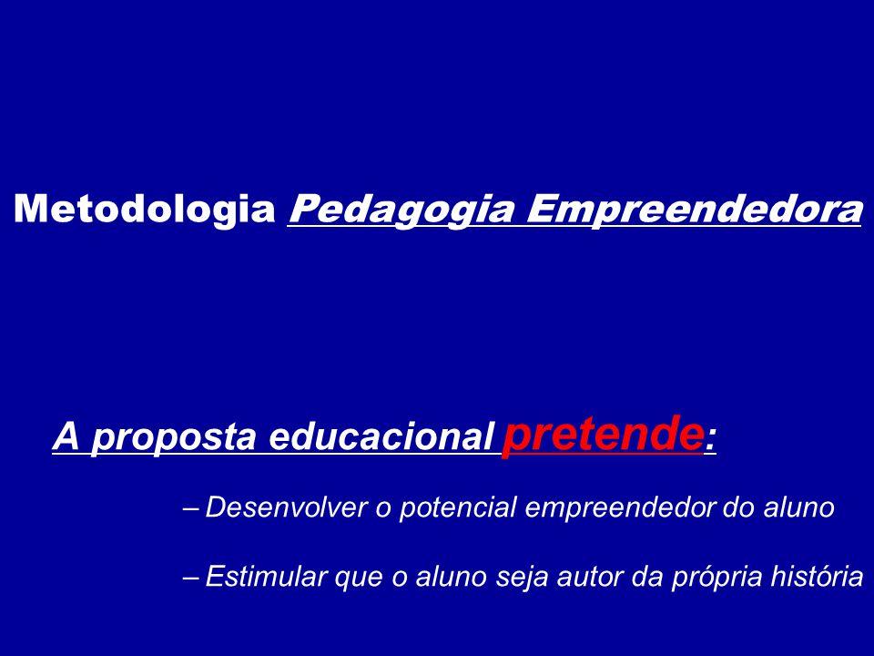 A proposta educacional pretende : –Desenvolver o potencial empreendedor do aluno –Estimular que o aluno seja autor da própria história Metodologia Pedagogia Empreendedora
