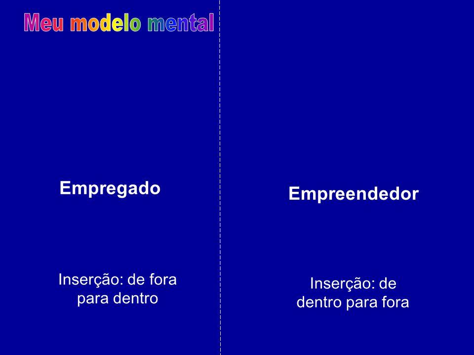 Empregado Inserção: de fora para dentro Empreendedor Inserção: de dentro para fora