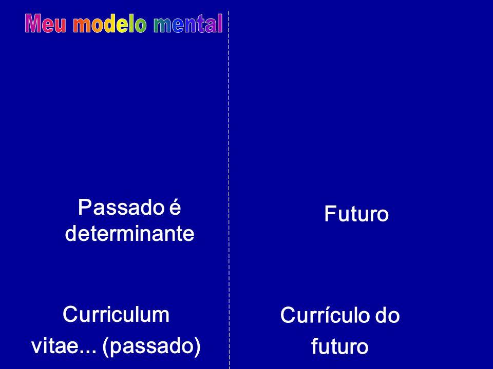 Passado é determinante Curriculum vitae... (passado) Currículo do futuro Futuro