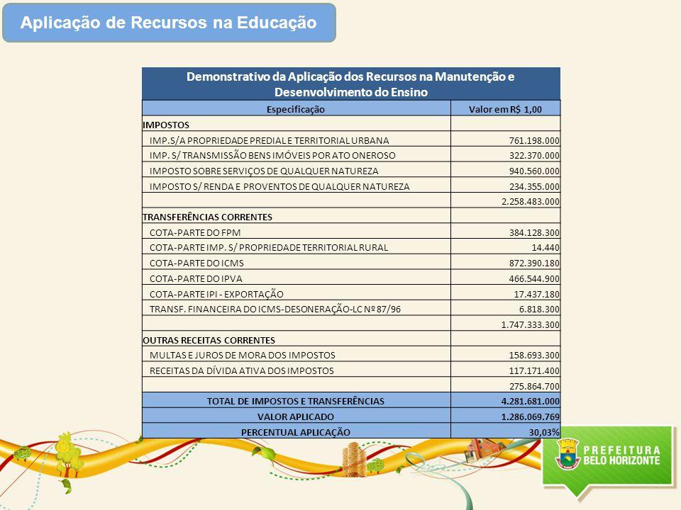 Aplicação de Recursos na Educação Demonstrativo da Aplicação dos Recursos na Manutenção e Desenvolvimento do Ensino EspecificaçãoValor em R$ 1,00 IMPOSTOS IMP.S/A PROPRIEDADE PREDIAL E TERRITORIAL URBANA761.198.000 IMP.