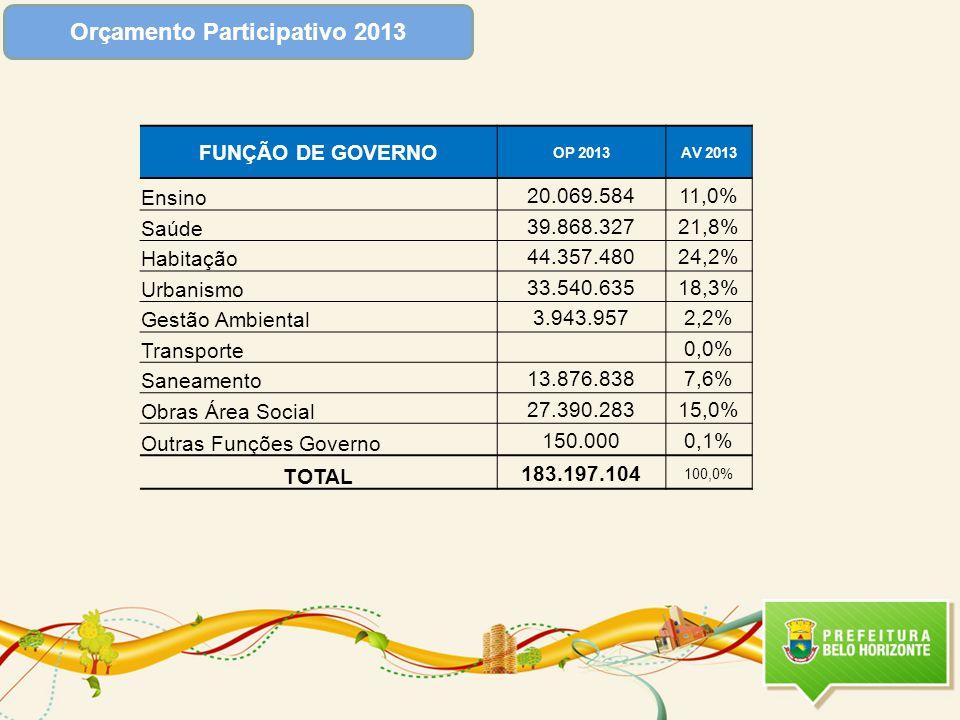 FUNÇÃO DE GOVERNO OP 2013AV 2013 Ensino 20.069.58411,0% Saúde 39.868.32721,8% Habitação 44.357.48024,2% Urbanismo 33.540.63518,3% Gestão Ambiental 3.9