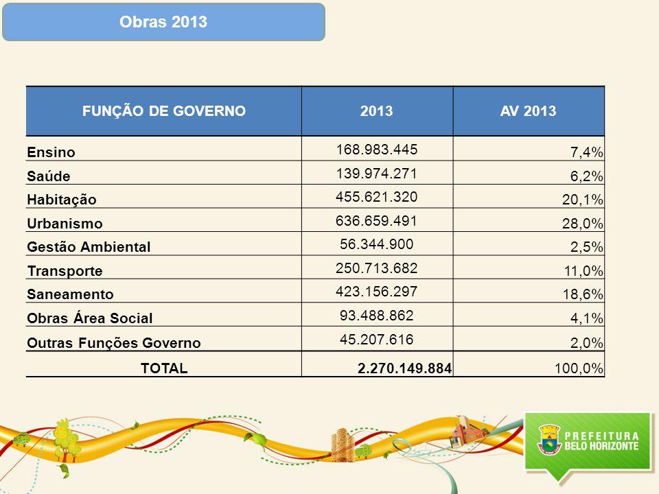 Obras 2013 FUNÇÃO DE GOVERNO2013AV 2013 Ensino 168.983.445 7,4% Saúde 139.974.271 6,2% Habitação 455.621.320 20,1% Urbanismo 636.659.491 28,0% Gestão Ambiental 56.344.900 2,5% Transporte 250.713.682 11,0% Saneamento 423.156.297 18,6% Obras Área Social 93.488.862 4,1% Outras Funções Governo 45.207.616 2,0% TOTAL2.270.149.884100,0%