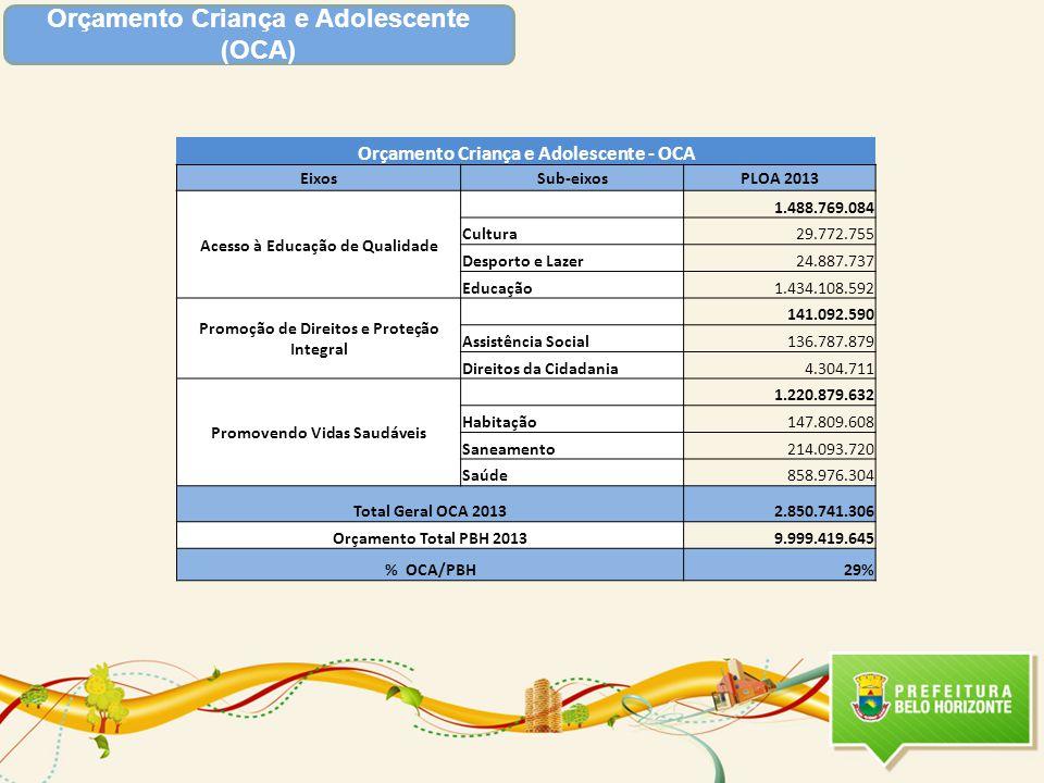 Orçamento Criança e Adolescente (OCA) Orçamento Criança e Adolescente - OCA EixosSub-eixosPLOA 2013 Acesso à Educação de Qualidade 1.488.769.084 Cultu