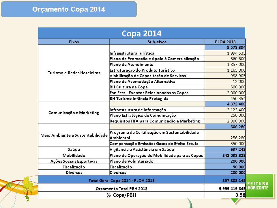 Orçamento Copa 2014 Copa 2014 EixosSub-eixosPLOA 2013 Turismo e Redes Hoteleiras 9.578.394 Infraestrutura Turística 1.994.535 Plano de Promoção e Apoi