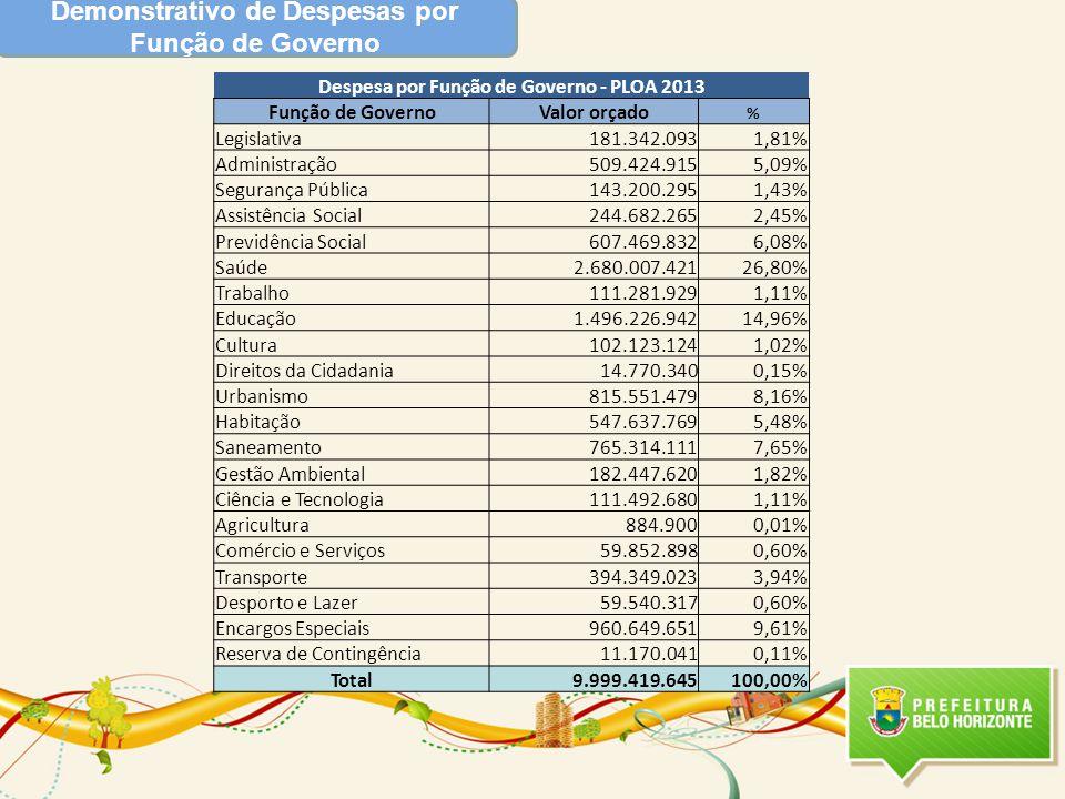 Demonstrativo de Despesas por Função de Governo Despesa por Função de Governo - PLOA 2013 Função de GovernoValor orçado % Legislativa181.342.0931,81% Administração509.424.9155,09% Segurança Pública143.200.2951,43% Assistência Social244.682.2652,45% Previdência Social607.469.8326,08% Saúde2.680.007.42126,80% Trabalho111.281.9291,11% Educação1.496.226.94214,96% Cultura102.123.1241,02% Direitos da Cidadania14.770.3400,15% Urbanismo815.551.4798,16% Habitação547.637.7695,48% Saneamento765.314.1117,65% Gestão Ambiental182.447.6201,82% Ciência e Tecnologia111.492.6801,11% Agricultura884.9000,01% Comércio e Serviços59.852.8980,60% Transporte394.349.0233,94% Desporto e Lazer59.540.3170,60% Encargos Especiais960.649.6519,61% Reserva de Contingência11.170.0410,11% Total9.999.419.645100,00%