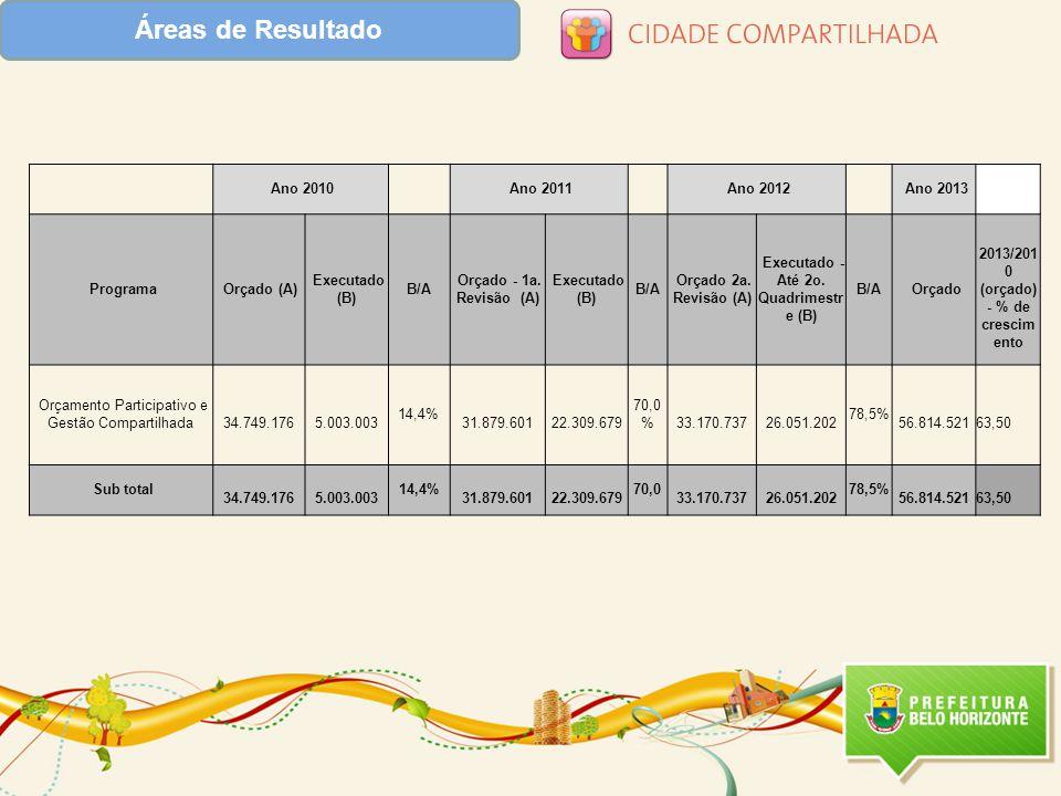 Áreas de Resultado Ano 2010 Ano 2011 Ano 2012 Ano 2013 Programa Orçado (A) Executado (B) B/A Orçado - 1a.