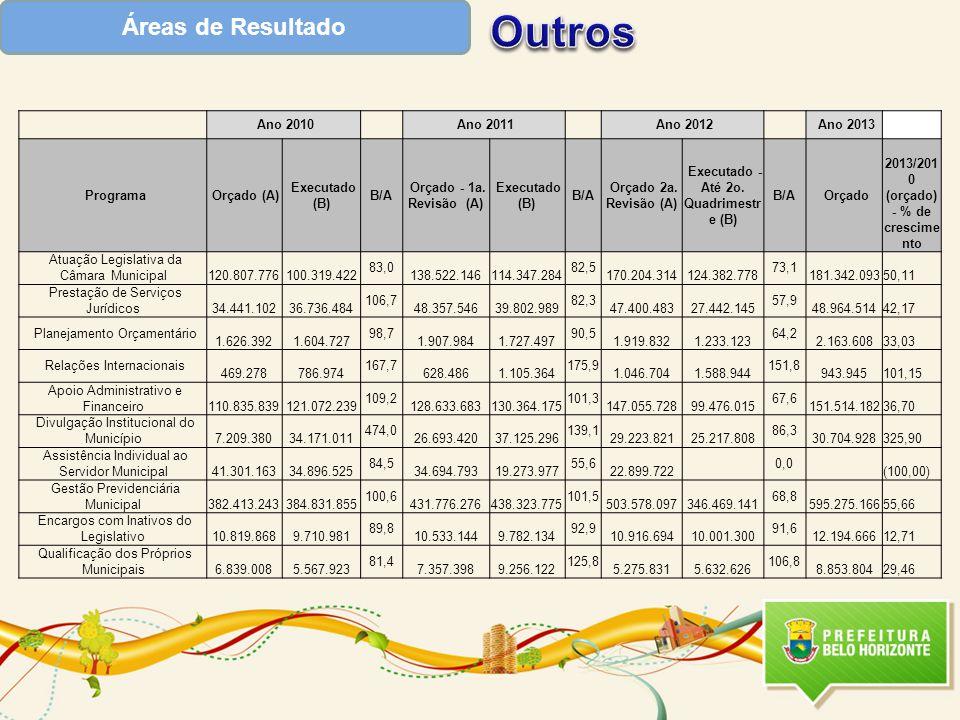 Áreas de Resultado Ano 2010 Ano 2011 Ano 2012 Ano 2013 Programa Orçado (A) Executado (B) B/A Orçado - 1a. Revisão (A) Executado (B) B/A Orçado 2a. Rev