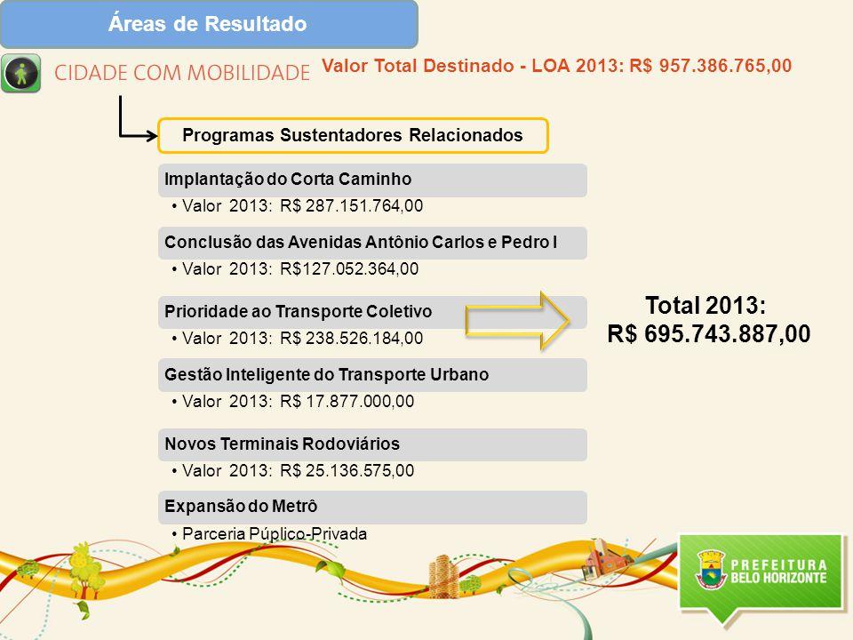 Programas Sustentadores Relacionados Total 2013: R$ 695.743.887,00 Valor Total Destinado - LOA 2013: R$ 957.386.765,00