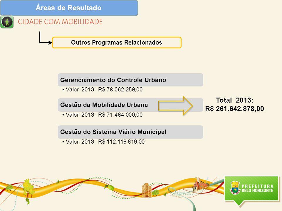 Áreas de Resultado Outros Programas Relacionados Total 2013: R$ 261.642.878,00