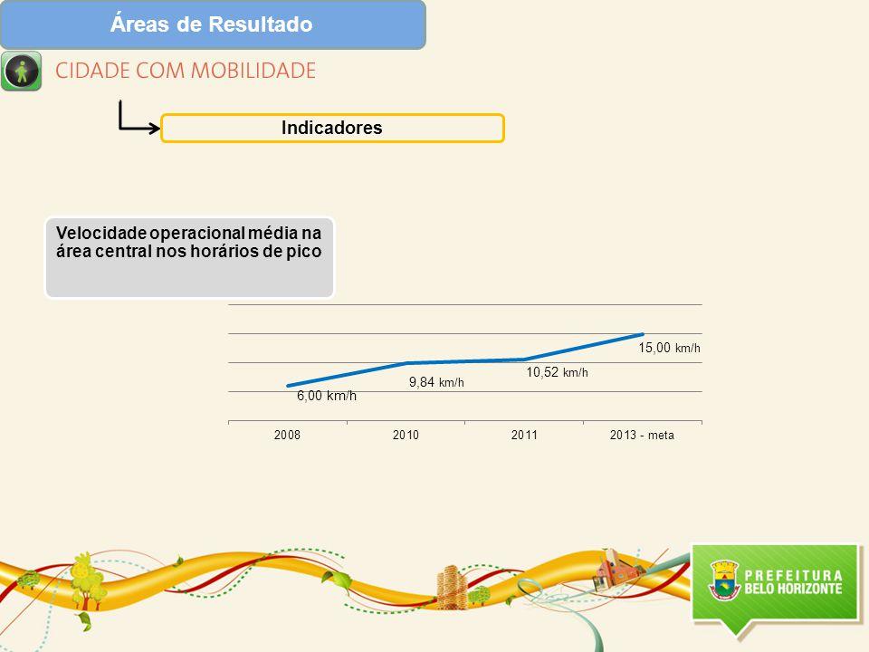Áreas de Resultado Indicadores Velocidade operacional média na área central nos horários de pico