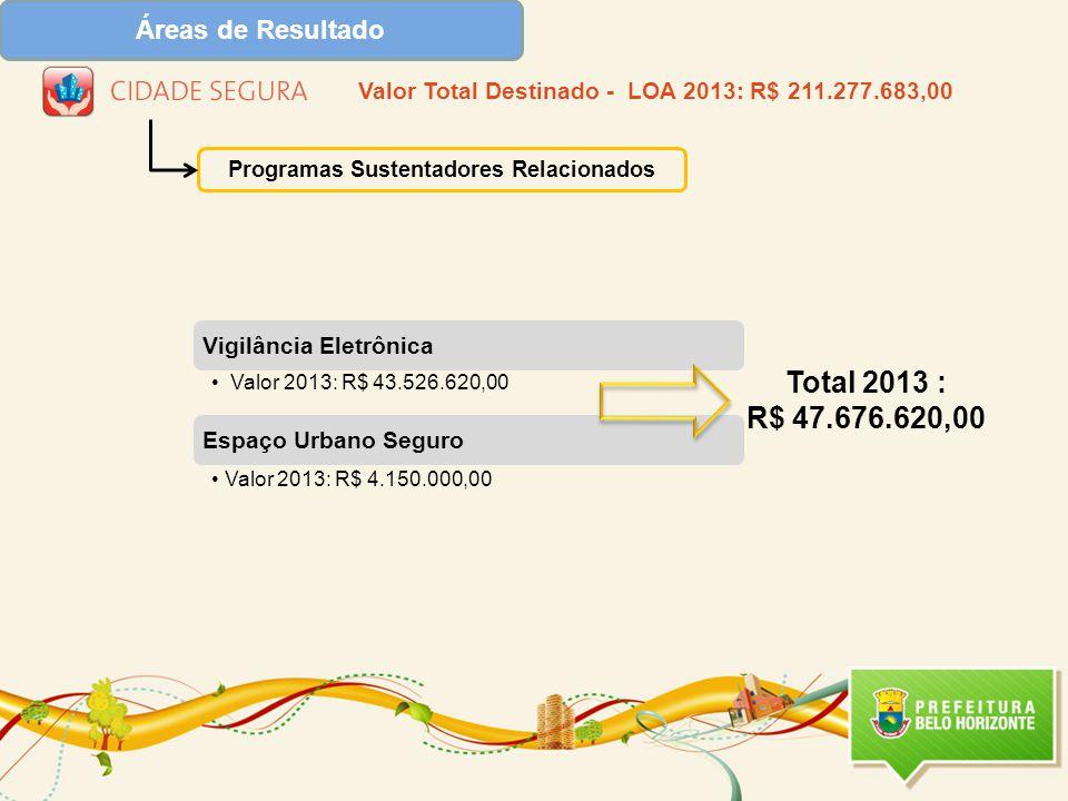Vigilância Eletrônica Valor 2013: R$ 43.526.620,00 Espaço Urbano Seguro Valor 2013: R$ 4.150.000,00 Programas Sustentadores Relacionados Total 2013 : R$ 47.676.620,00 Valor Total Destinado - LOA 2013: R$ 211.277.683,00