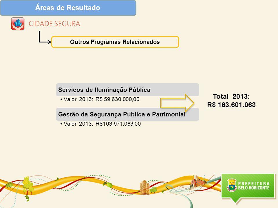 Serviços de Iluminação Pública Valor 2013: R$ 59.630.000,00 Gestão da Segurança Pública e Patrimonial Valor 2013: R$103.971.063,00 Áreas de Resultado Outros Programas Relacionados Total 2013: R$ 163.601.063