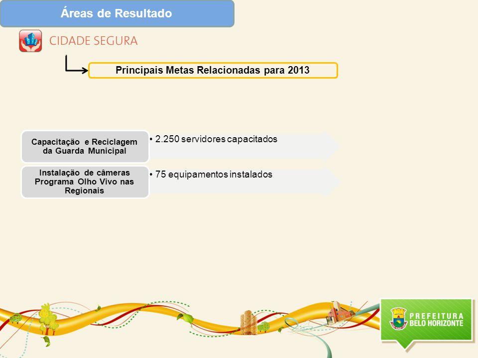Áreas de Resultado Principais Metas Relacionadas para 2013 2.250 servidores capacitados Capacitação e Reciclagem da Guarda Municipal 75 equipamentos instalados Instalação de câmeras Programa Olho Vivo nas Regionais