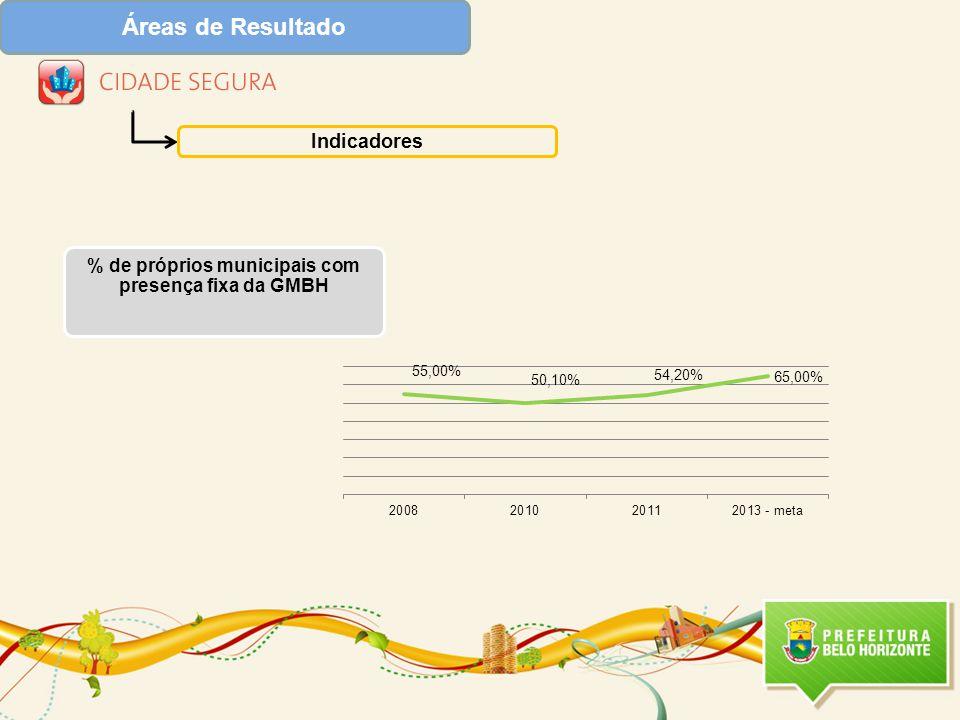 Áreas de Resultado Indicadores % de próprios municipais com presença fixa da GMBH