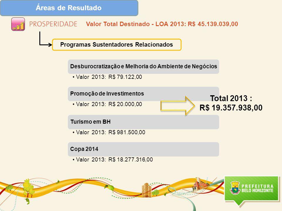 Programas Sustentadores Relacionados Total 2013 : R$ 19.357.938,00 Valor Total Destinado - LOA 2013: R$ 45.139.039,00