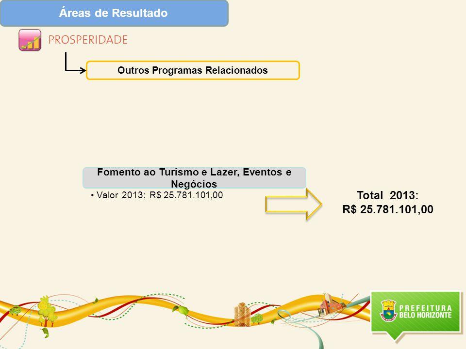 Áreas de Resultado Outros Programas Relacionados Fomento ao Turismo e Lazer, Eventos e Negócios Valor 2013: R$ 25.781.101,00 Total 2013: R$ 25.781.101