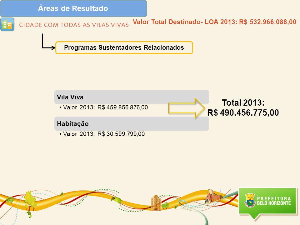 Programas Sustentadores Relacionados Vila Viva Valor 2013: R$ 459.856.876,00 Habitação Valor 2013: R$ 30.599.799,00 Valor Total Destinado- LOA 2013: R$ 532.966.088,00 Total 2013: R$ 490.456.775,00