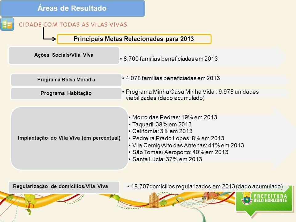 Áreas de Resultado Principais Metas Relacionadas para 2013 18.707domicílios regularizados em 2013 (dado acumulado) Regularização de domicílios/Vila Viva