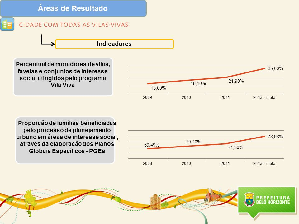 Áreas de Resultado Indicadores Percentual de moradores de vilas, favelas e conjuntos de interesse social atingidos pelo programa Vila Viva Proporção de famílias beneficiadas pelo processo de planejamento urbano em áreas de interesse social, através da elaboração dos Planos Globais Específicos - PGEs