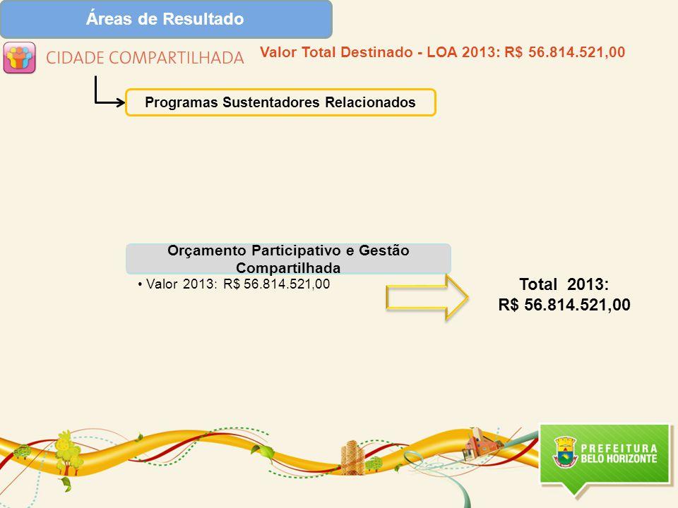Orçamento Participativo e Gestão Compartilhada Valor 2013: R$ 56.814.521,00 Programas Sustentadores Relacionados Total 2013: R$ 56.814.521,00 Valor Total Destinado - LOA 2013: R$ 56.814.521,00
