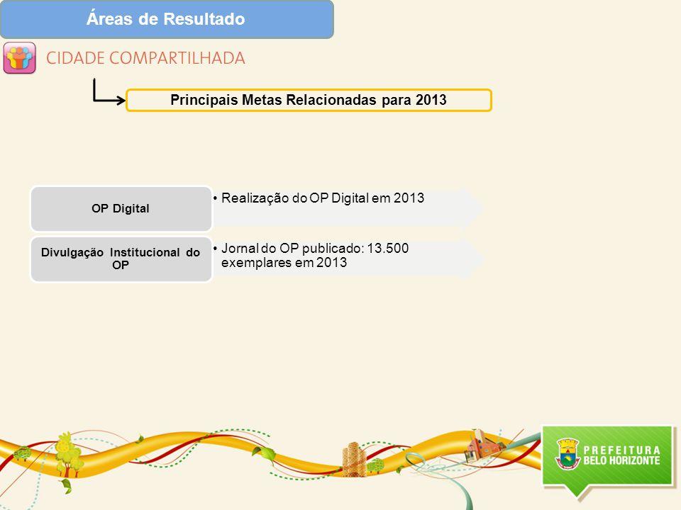Áreas de Resultado Principais Metas Relacionadas para 2013 Realização do OP Digital em 2013 OP Digital Jornal do OP publicado: 13.500 exemplares em 2013 Divulgação Institucional do OP
