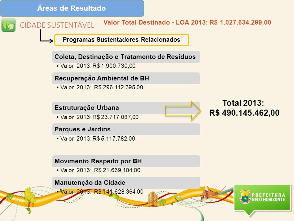 Programas Sustentadores Relacionados Valor Total Destinado - LOA 2013: R$ 1.027.634.299,00 Total 2013: R$ 490.145.462,00