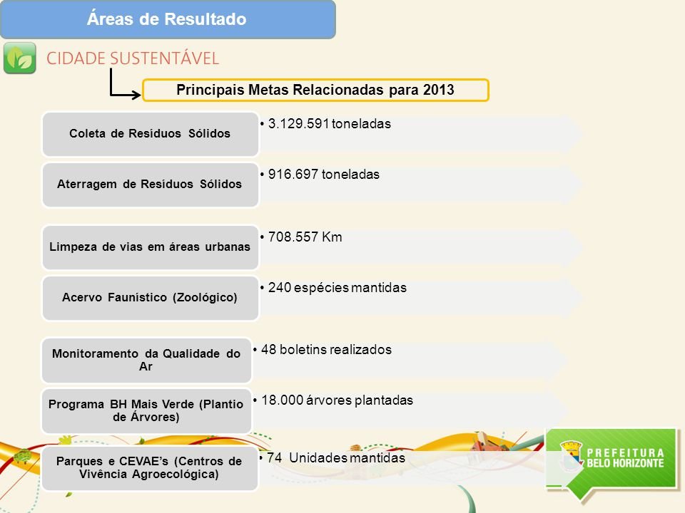 Áreas de Resultado Principais Metas Relacionadas para 2013 48 boletins realizados Monitoramento da Qualidade do Ar 18.000 árvores plantadas Programa BH Mais Verde (Plantio de Árvores)